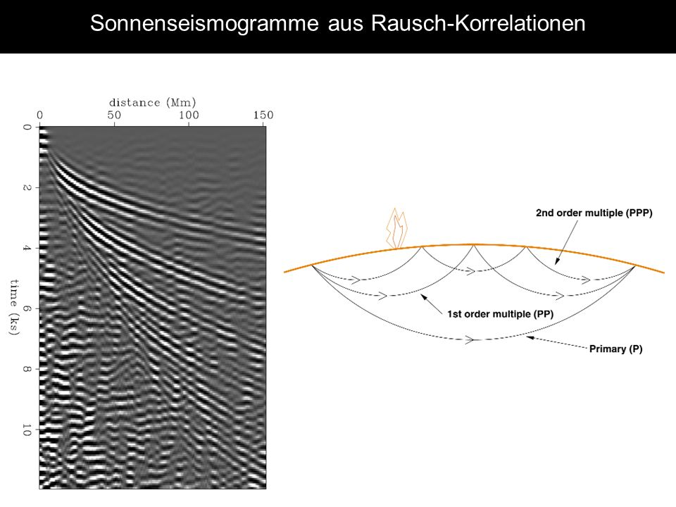 Sonnenseismogramme aus Rausch-Korrelationen