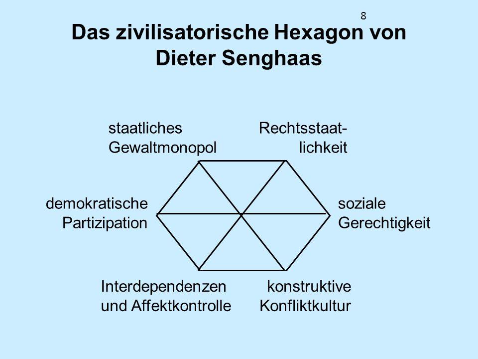 8 Das zivilisatorische Hexagon von Dieter Senghaas staatliches Gewaltmonopol Rechtsstaat- lichkeit soziale Gerechtigkeit demokratische Partizipation I