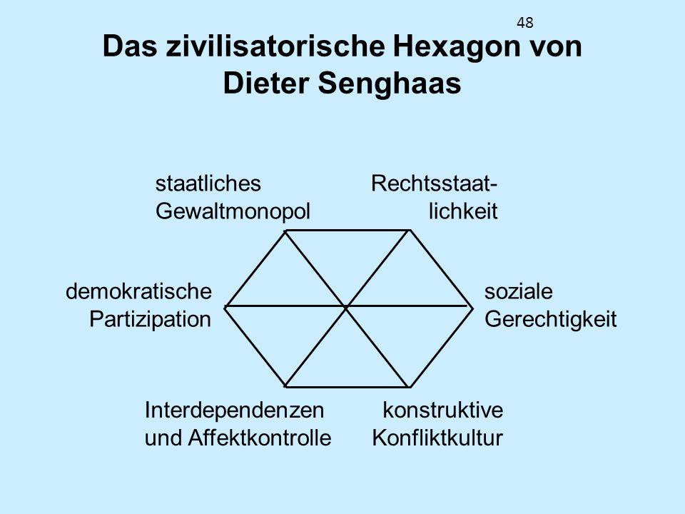 48 Das zivilisatorische Hexagon von Dieter Senghaas staatliches Gewaltmonopol Rechtsstaat- lichkeit soziale Gerechtigkeit demokratische Partizipation