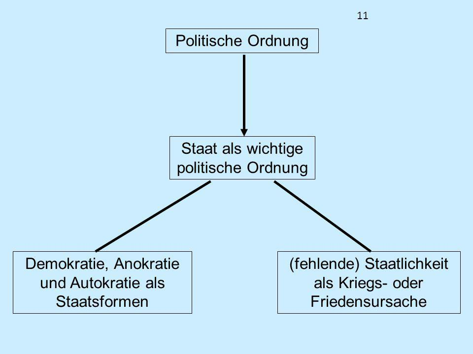 11 Politische Ordnung Staat als wichtige politische Ordnung Demokratie, Anokratie und Autokratie als Staatsformen (fehlende) Staatlichkeit als Kriegs-