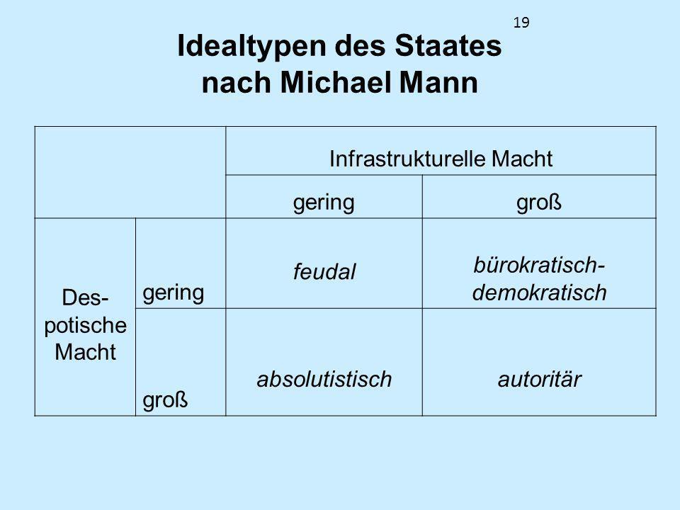 19 Idealtypen des Staates nach Michael Mann Infrastrukturelle Macht geringgroß Des- potische Macht gering feudal bürokratisch- demokratisch groß absol