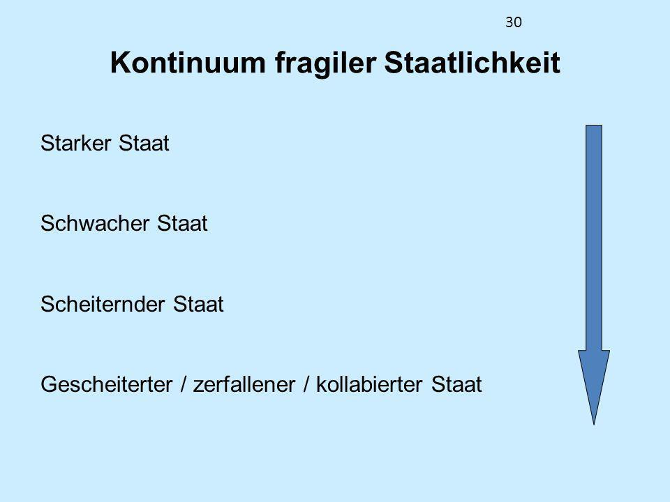 30 Kontinuum fragiler Staatlichkeit Starker Staat Schwacher Staat Scheiternder Staat Gescheiterter / zerfallener / kollabierter Staat