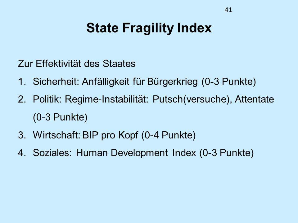 41 State Fragility Index Zur Effektivität des Staates 1.Sicherheit: Anfälligkeit für Bürgerkrieg (0-3 Punkte) 2.Politik: Regime-Instabilität: Putsch(v