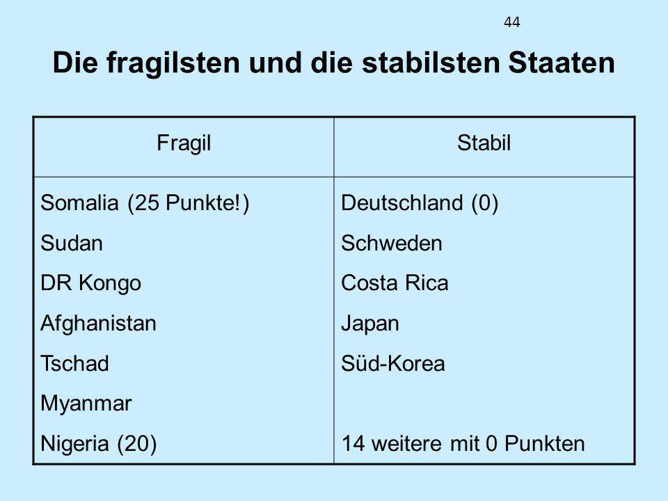 44 Die fragilsten und die stabilsten Staaten FragilStabil Somalia (25 Punkte!) Sudan DR Kongo Afghanistan Tschad Myanmar Nigeria (20) Deutschland (0)