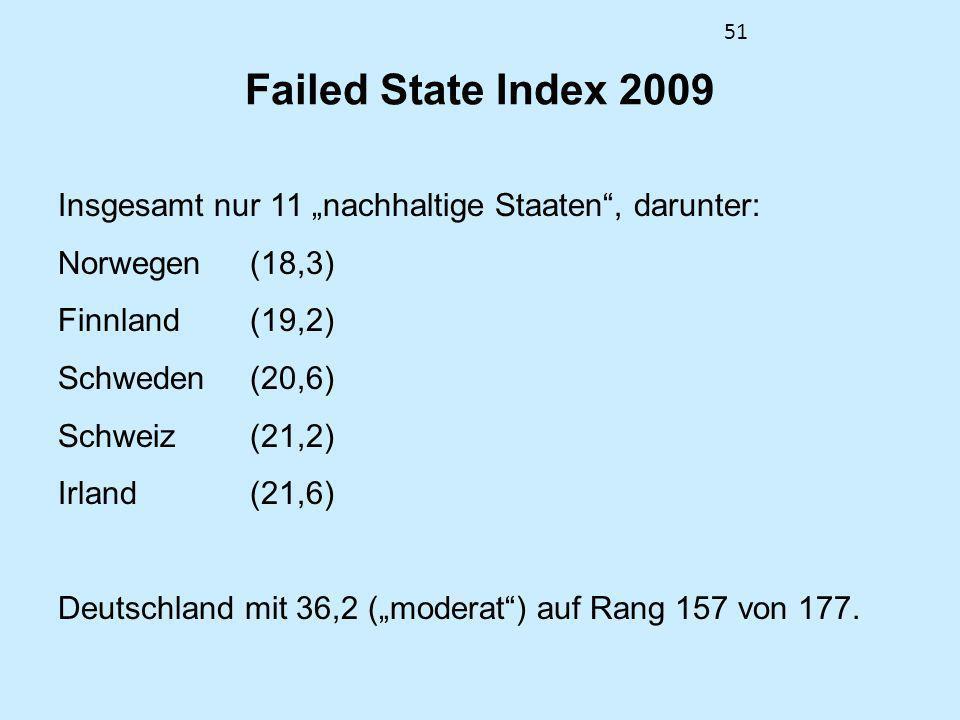 51 Failed State Index 2009 Insgesamt nur 11 nachhaltige Staaten, darunter: Norwegen(18,3) Finnland(19,2) Schweden(20,6) Schweiz(21,2) Irland(21,6) Deu
