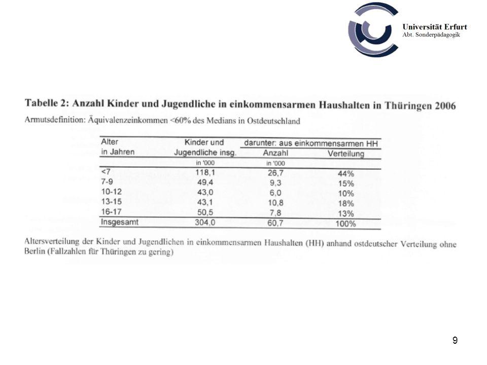10 Mehr als 70 % der Kinder mit Lernbeeinträchtigungen (LB) kommen aus Familien, die nach der alten EU- bzw.