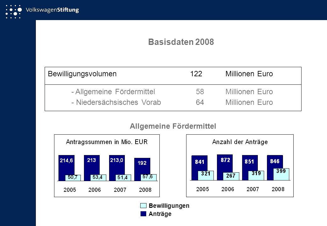 Basisdaten 2008 Bewilligungsvolumen122Millionen Euro - Allgemeine Fördermittel58Millionen Euro - Niedersächsisches Vorab64Millionen Euro Allgemeine Fördermittel Anträge Bewilligungen