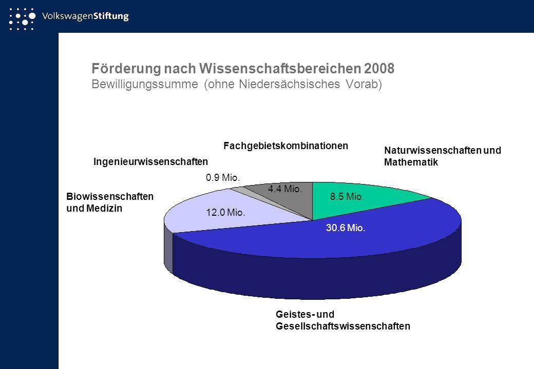 Förderung nach Wissenschaftsbereichen 2008 Bewilligungssumme (ohne Niedersächsisches Vorab) Naturwissenschaften und Mathematik 8.5 Mio.