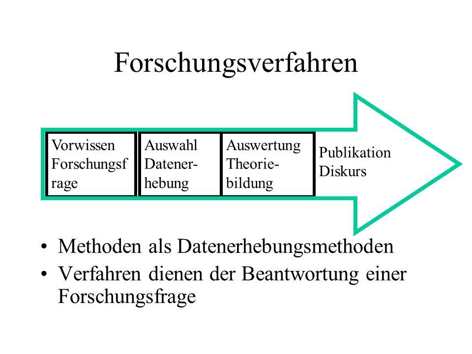 Forschungsverfahren Methoden als Datenerhebungsmethoden Verfahren dienen der Beantwortung einer Forschungsfrage Vorwissen Forschungsf rage Auswahl Datener- hebung Auswertung Theorie- bildung Publikation Diskurs