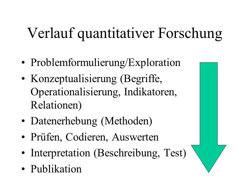 Verlauf quantitativer Forschung Problemformulierung/Exploration Konzeptualisierung (Begriffe, Operationalisierung, Indikatoren, Relationen) Datenerhebung (Methoden) Prüfen, Codieren, Auswerten Interpretation (Beschreibung, Test) Publikation