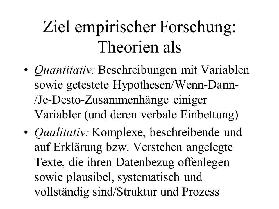 Ziel empirischer Forschung: Theorien als Quantitativ: Beschreibungen mit Variablen sowie getestete Hypothesen/Wenn-Dann- /Je-Desto-Zusammenhänge einiger Variabler (und deren verbale Einbettung) Qualitativ: Komplexe, beschreibende und auf Erklärung bzw.