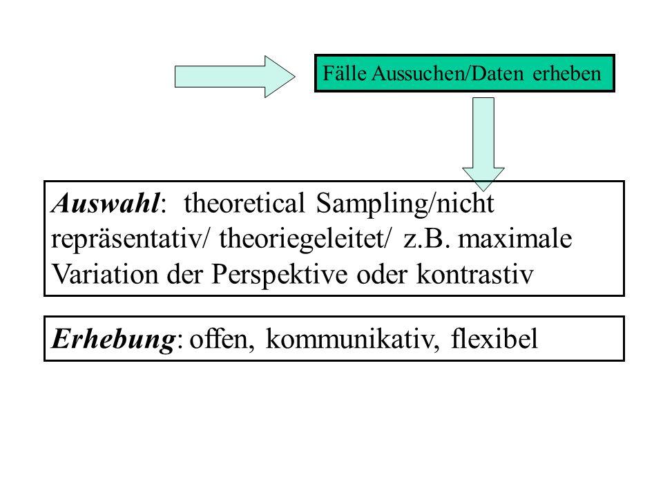 Fälle Aussuchen/Daten erheben Auswahl: theoretical Sampling/nicht repräsentativ/ theoriegeleitet/ z.B.