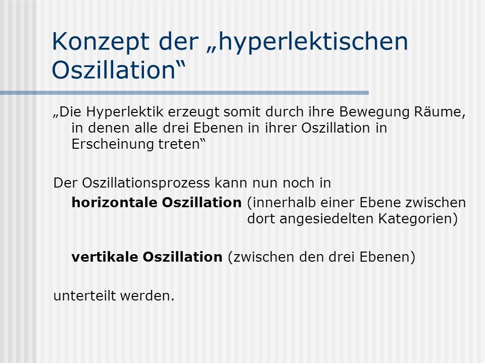 Konzept der hyperlektischen Oszillation Die Hyperlektik erzeugt somit durch ihre Bewegung Räume, in denen alle drei Ebenen in ihrer Oszillation in Erscheinung treten Der Oszillationsprozess kann nun noch in horizontale Oszillation (innerhalb einer Ebene zwischen dort angesiedelten Kategorien) vertikale Oszillation (zwischen den drei Ebenen) unterteilt werden.