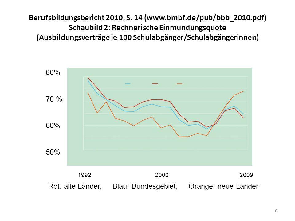 6 Berufsbildungsbericht 2010, S. 14 (www.bmbf.de/pub/bbb_2010.pdf) Schaubild 2: Rechnerische Einmündungsquote (Ausbildungsverträge je 100 Schulabgänge