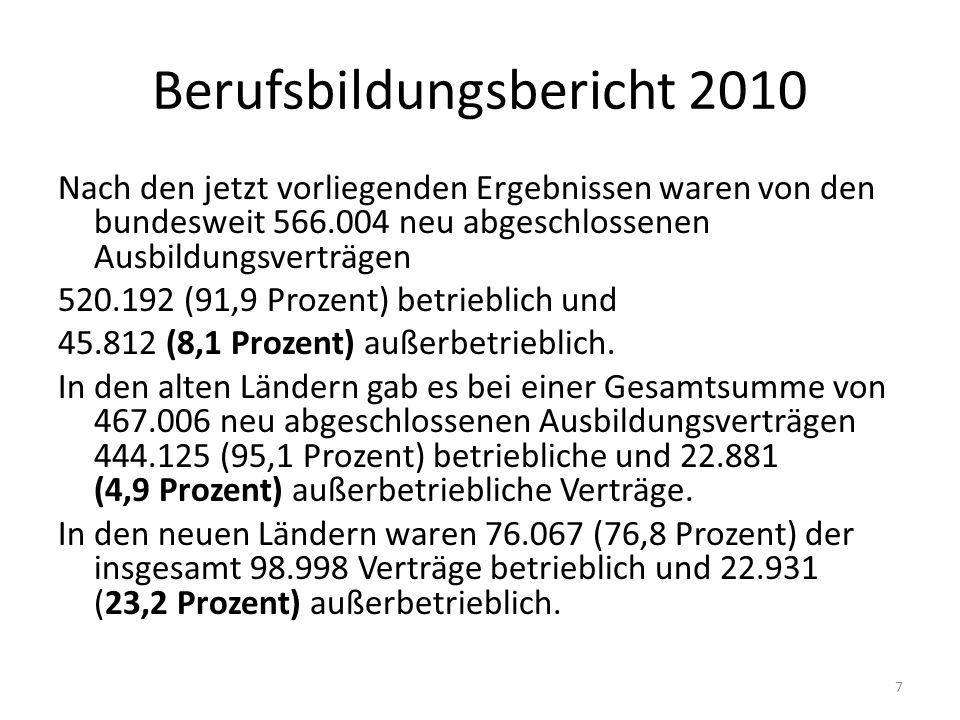 7 Berufsbildungsbericht 2010 Nach den jetzt vorliegenden Ergebnissen waren von den bundesweit 566.004 neu abgeschlossenen Ausbildungsverträgen 520.192