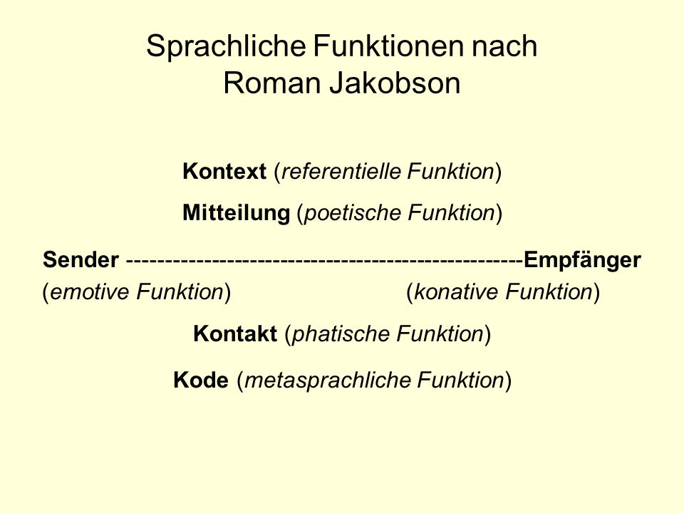 Sprachliche Funktionen nach Jakobson Jeder sprachlichen Äußerung liegen alle diese sechs sprachlichen Funktionen zugrunde.