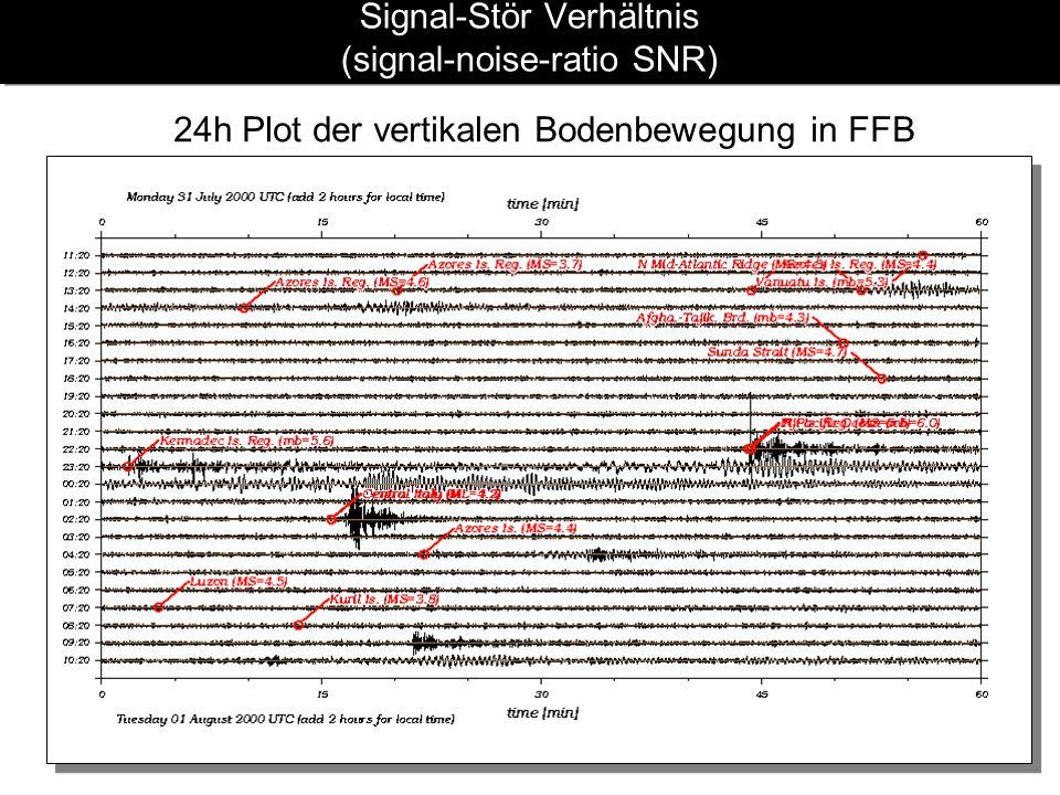 Signal-Stör Verhältnis (signal-noise-ratio SNR) 24h Plot der vertikalen Bodenbewegung in FFB