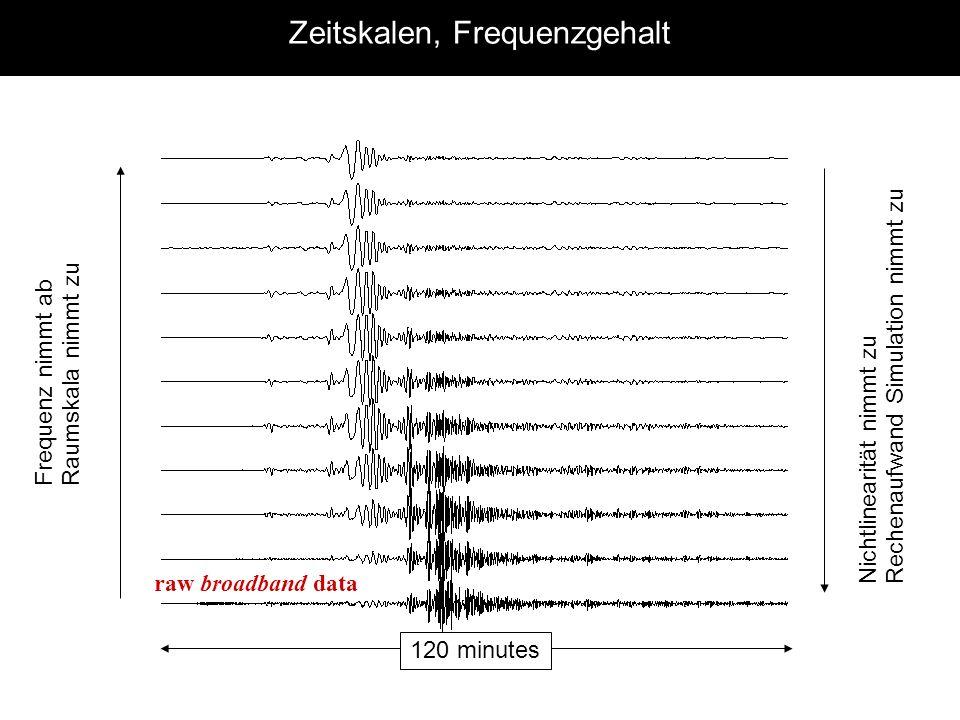 Frequenz nimmt ab Raumskala nimmt zu raw broadband data Zeitskalen, Frequenzgehalt Nichtlinearität nimmt zu Rechenaufwand Simulation nimmt zu 120 minu