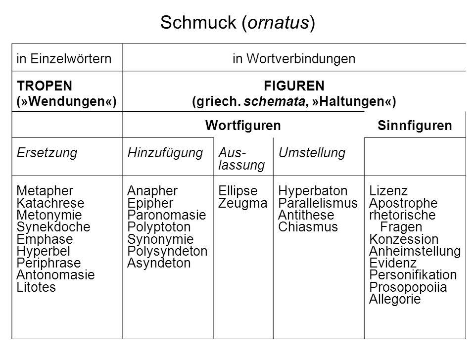 Schmuck (ornatus) in Einzelwörternin Wortverbindungen TROPEN (»Wendungen«) FIGUREN (griech. schemata, »Haltungen«) WortfigurenSinnfiguren ErsetzungHin