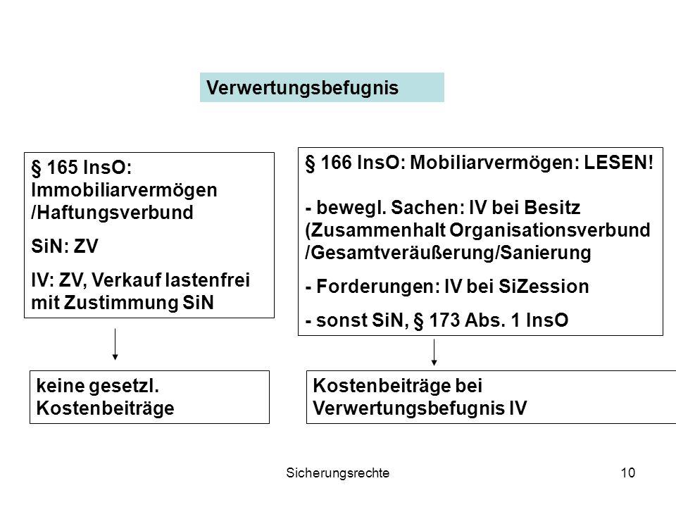 Sicherungsrechte10 Verwertungsbefugnis § 165 InsO: Immobiliarvermögen /Haftungsverbund SiN: ZV IV: ZV, Verkauf lastenfrei mit Zustimmung SiN § 166 Ins