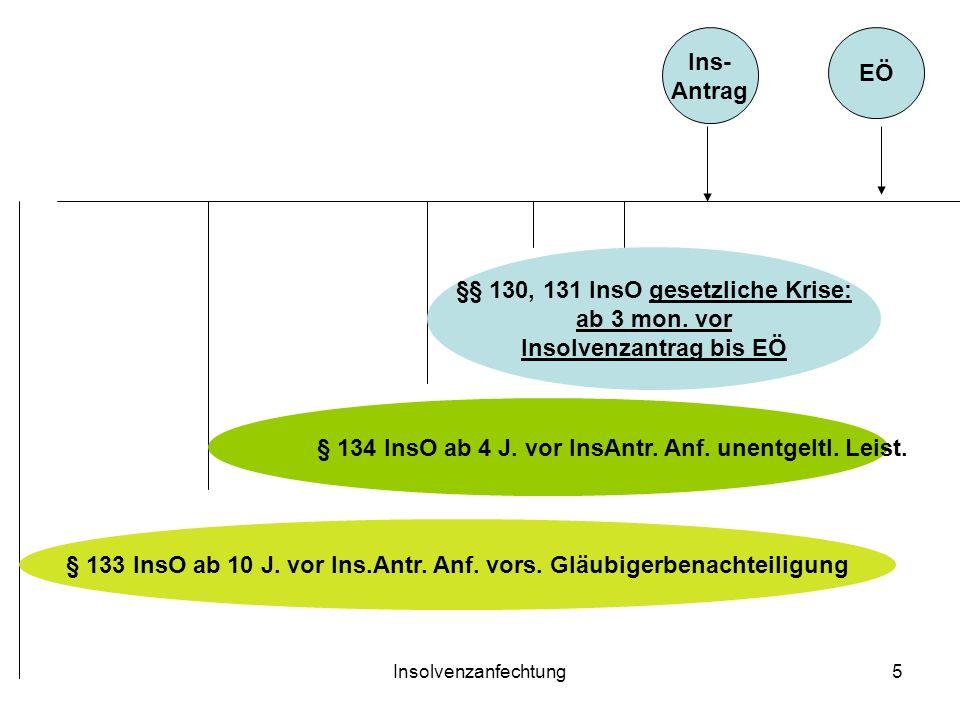 Insolvenzanfechtung5 EÖ Ins- Antrag §§ 130, 131 InsO gesetzliche Krise: ab 3 mon. vor Insolvenzantrag bis EÖ § 134 InsO ab 4 J. vor InsAntr. Anf. unen
