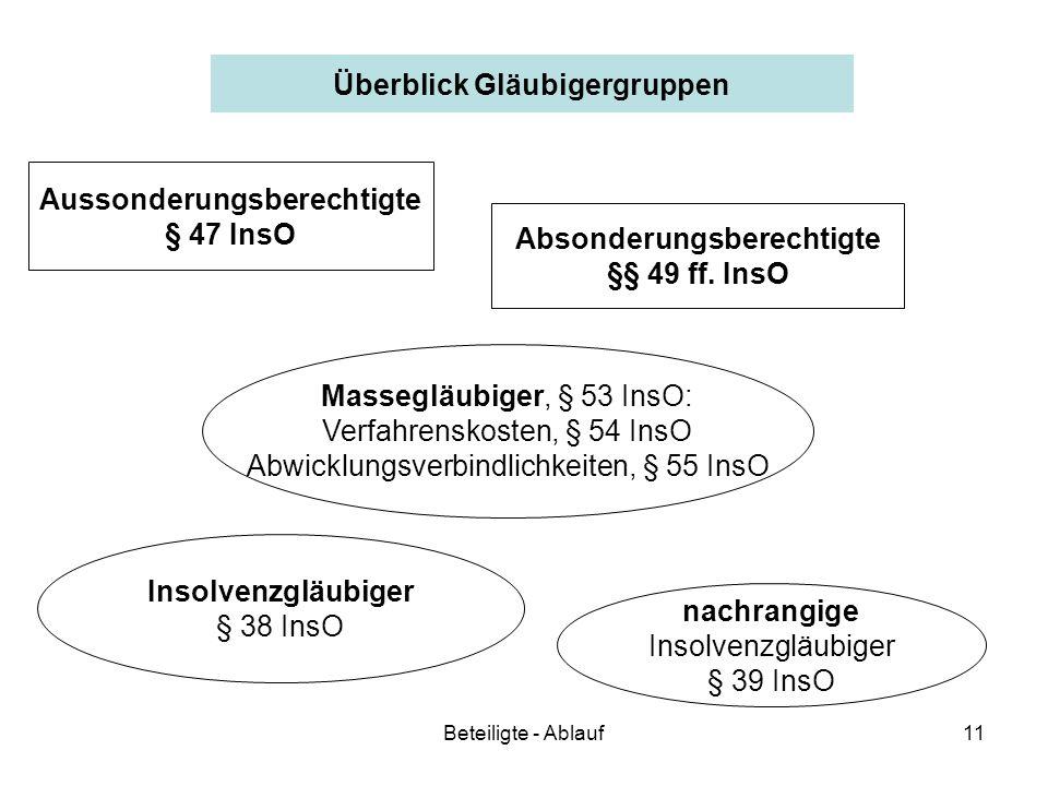 Beteiligte - Ablauf11 Überblick Gläubigergruppen Aussonderungsberechtigte § 47 InsO Absonderungsberechtigte §§ 49 ff. InsO Insolvenzgläubiger § 38 Ins