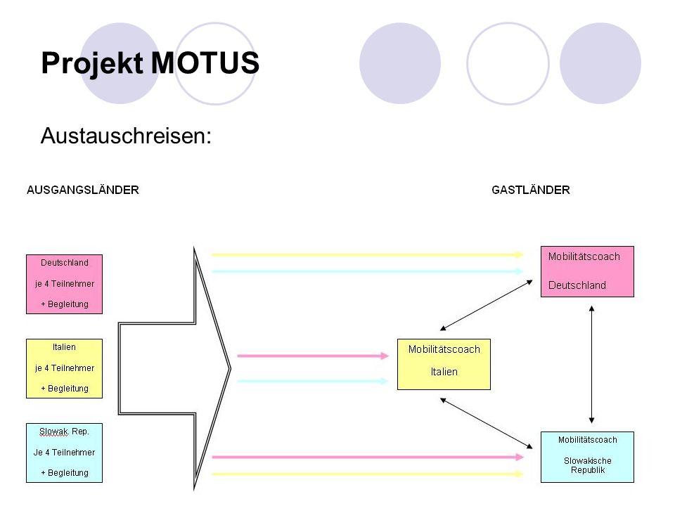 Projekt MOTUS Austauschreisen:
