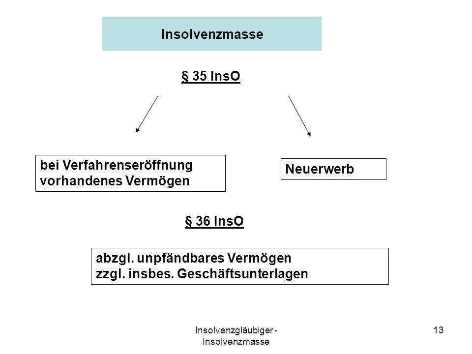 Insolvenzgläubiger - Insolvenzmasse 13 Insolvenzmasse abzgl. unpfändbares Vermögen zzgl. insbes. Geschäftsunterlagen bei Verfahrenseröffnung vorhanden