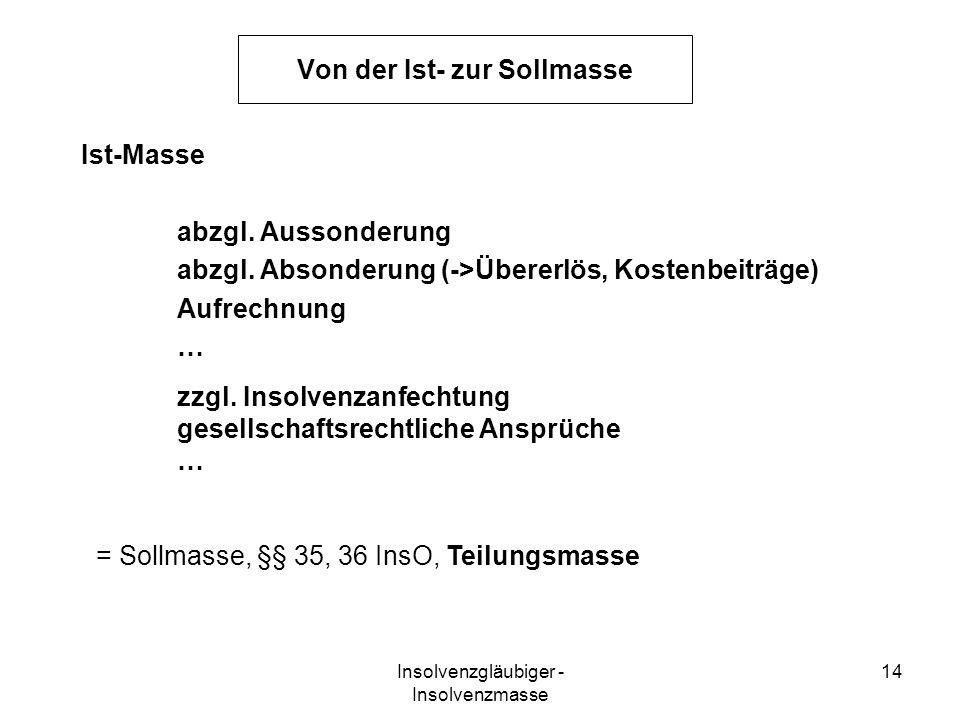 Insolvenzgläubiger - Insolvenzmasse 14 Von der Ist- zur Sollmasse Ist-Masse abzgl. Aussonderung abzgl. Absonderung (->Übererlös, Kostenbeiträge) Aufre