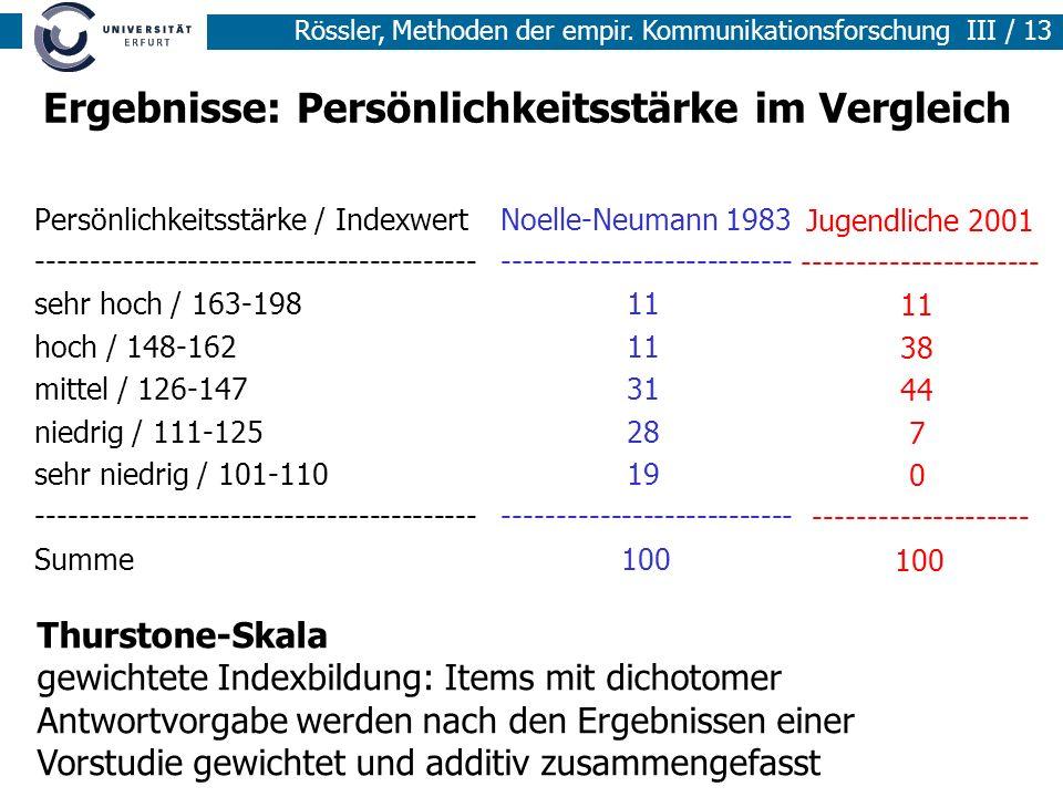 Rössler, Methoden der empir. Kommunikationsforschung III / 13 Ergebnisse: Persönlichkeitsstärke im Vergleich Persönlichkeitsstärke / Indexwert -------