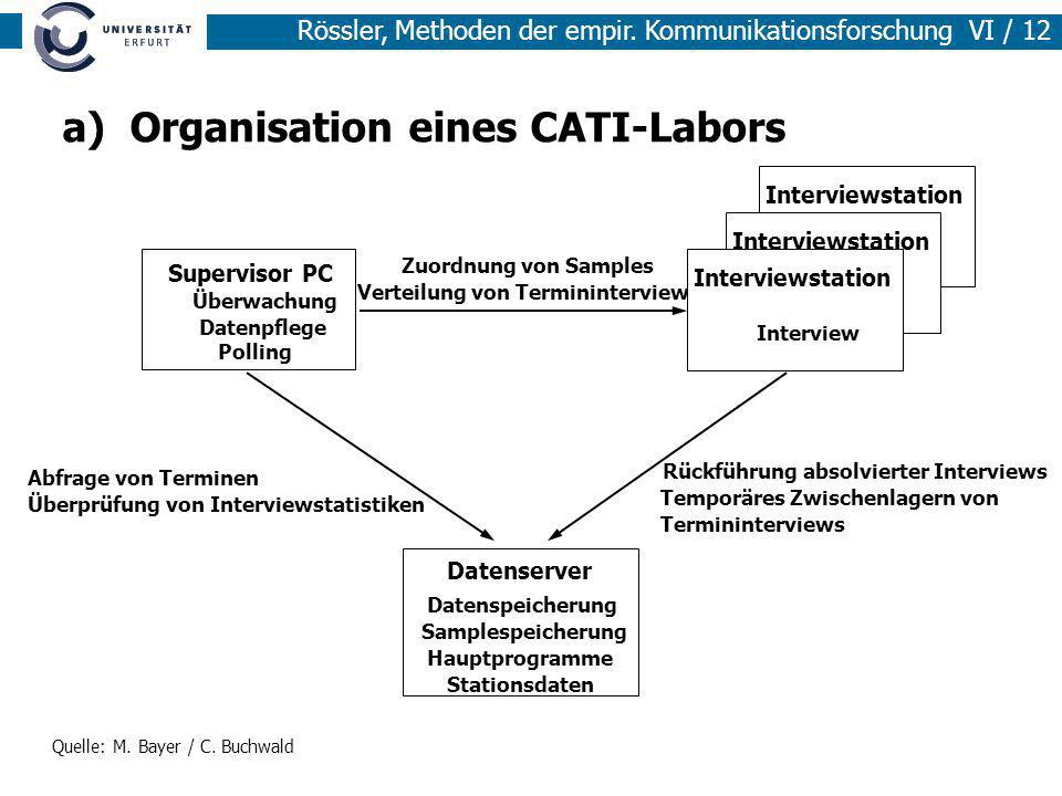 Rössler, Methoden der empir. Kommunikationsforschung VI / 12 a) Organisation eines CATI-Labors Rückführung absolvierter Interviews Temporäres Zwischen