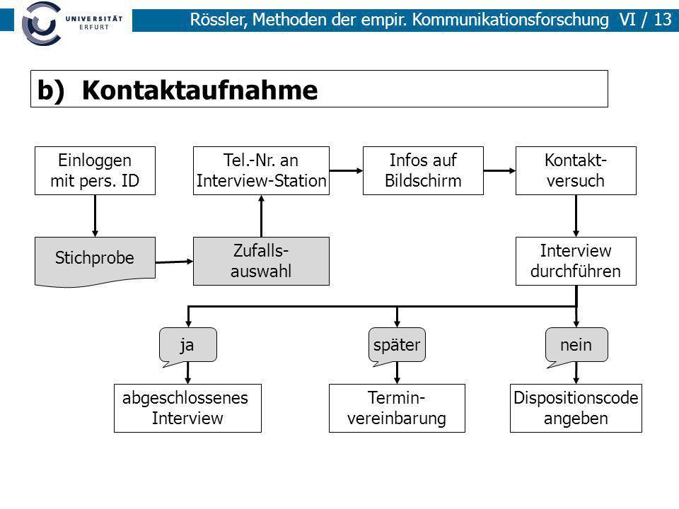Rössler, Methoden der empir. Kommunikationsforschung VI / 13 b) Kontaktaufnahme Einloggen mit pers. ID Tel.-Nr. an Interview-Station Infos auf Bildsch