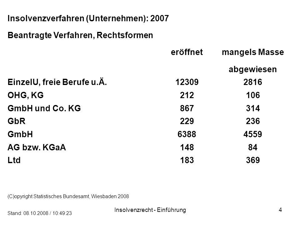 Insolvenzrecht - Einführung4 Insolvenzverfahren (Unternehmen): 2007 Beantragte Verfahren, Rechtsformen eröffnetmangels Masse abgewiesen EinzelU, freie Berufe u.Ä.123092816 OHG, KG212106 GmbH und Co.