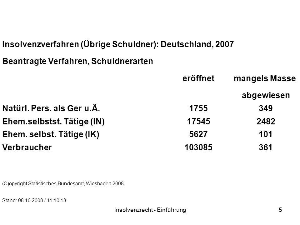 Insolvenzrecht - Einführung5 Insolvenzverfahren (Übrige Schuldner): Deutschland, 2007 Beantragte Verfahren, Schuldnerarten eröffnetmangels Masse abgewiesen Natürl.