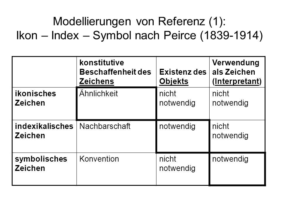 konstitutive Beschaffenheit des Zeichens Existenz des Objekts Verwendung als Zeichen (Interpretant) ikonisches Zeichen Ähnlichkeitnicht notwendig inde