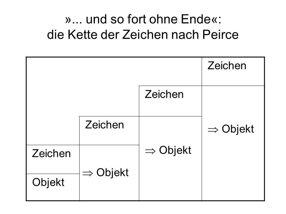 »... und so fort ohne Ende«: die Kette der Zeichen nach Peirce Zeichen Objekt Zeichen Objekt