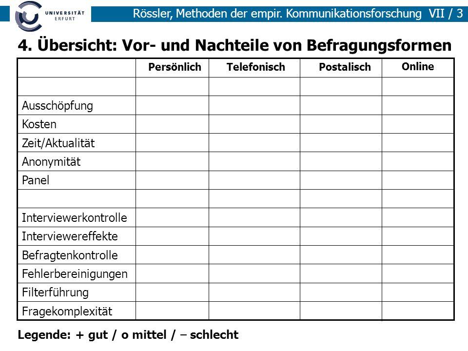Rössler, Methoden der empir.Kommunikationsforschung VII / 4 Fragetypen 1.