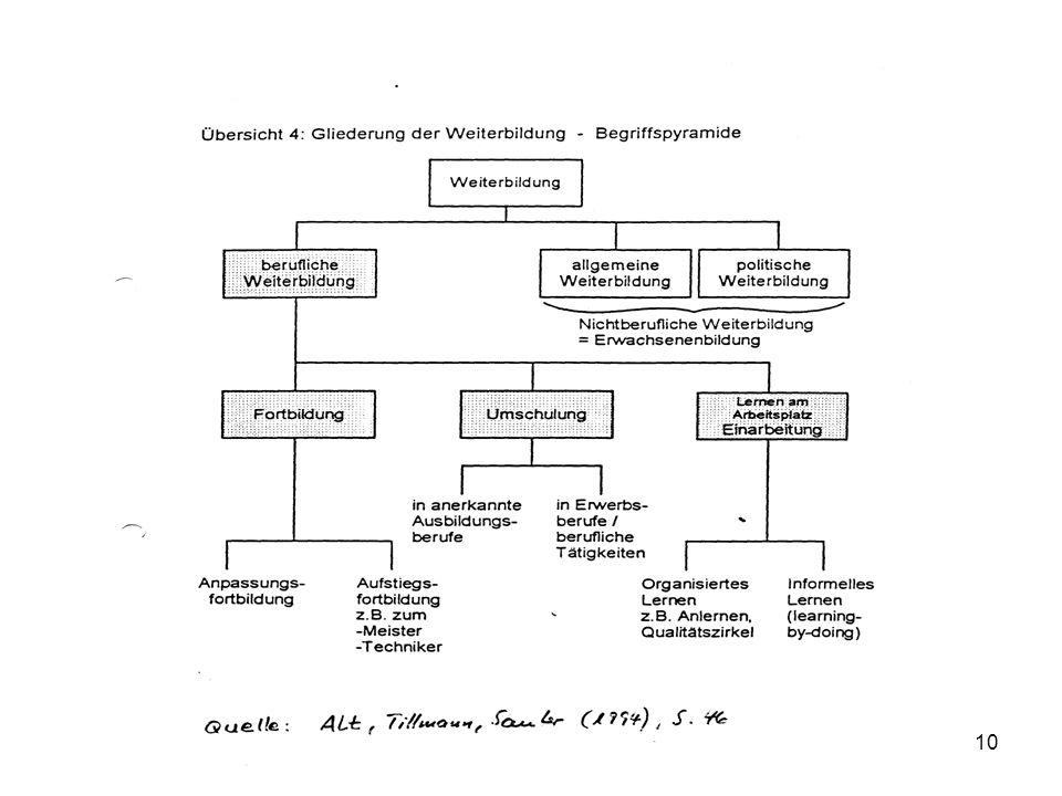 Handlungsfeld Weiterbildung11 Rechtliche Grundlagen und Finanzierung der Weiterbildung und Erwachsenenbildung BildungsrechtArbeitsrecht Gewerberecht Sozialrecht Bundeskompetenz Landeskompetenz Betriebsverfassungsgesetz (Betr VG) Handwerkerordnung (HWO) Sozialgesetzbuch (SGB II, III) HARTZ I – IV Berufsbildungsgesetz (BBiG) Fernunterrichtsschutz- gesetz (FernUSG) Ausbildereignungs- verordnung (AEVO) Aufstiegsfortbildungs- förderungsgesetz (AFBG) Fortbildungsordnungen (Bund) (Schulrecht, fach- schulische Berufsaus- bildung) Weiterbildungsgesetze Erwachsenenbildungs- gesetze Bildungsfreistellungs- gesetze (Berufsakademien) Fortbildungsregelungen (Kammerbezirke) Berufszulassungsgesetze (für Gesundheitsberufe)