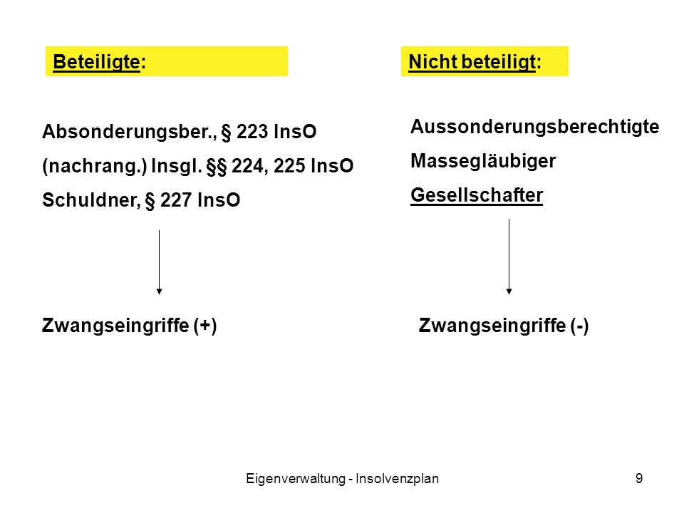Eigenverwaltung - Insolvenzplan9 Beteiligte: Aussonderungsberechtigte Massegläubiger Gesellschafter Absonderungsber., § 223 InsO (nachrang.) Insgl. §§