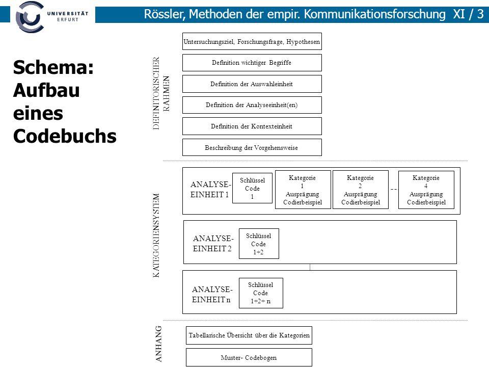 Rössler, Methoden der empir. Kommunikationsforschung XI / 3 Schlüssel Code 1 Kategorie 1 Ausprägung Codierbeispiel Kategorie 2 Ausprägung Codierbeispi