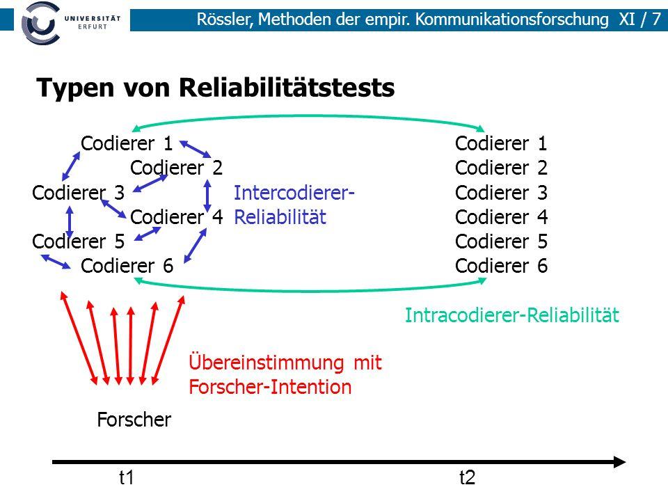 Rössler, Methoden der empir. Kommunikationsforschung XI / 7 Typen von Reliabilitätstests t1t2 Forscher Übereinstimmung mit Forscher-Intention Codierer