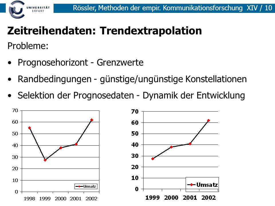 Rössler, Methoden der empir. Kommunikationsforschung XIV / 10 Zeitreihendaten: Trendextrapolation Probleme: Prognosehorizont - Grenzwerte Randbedingun