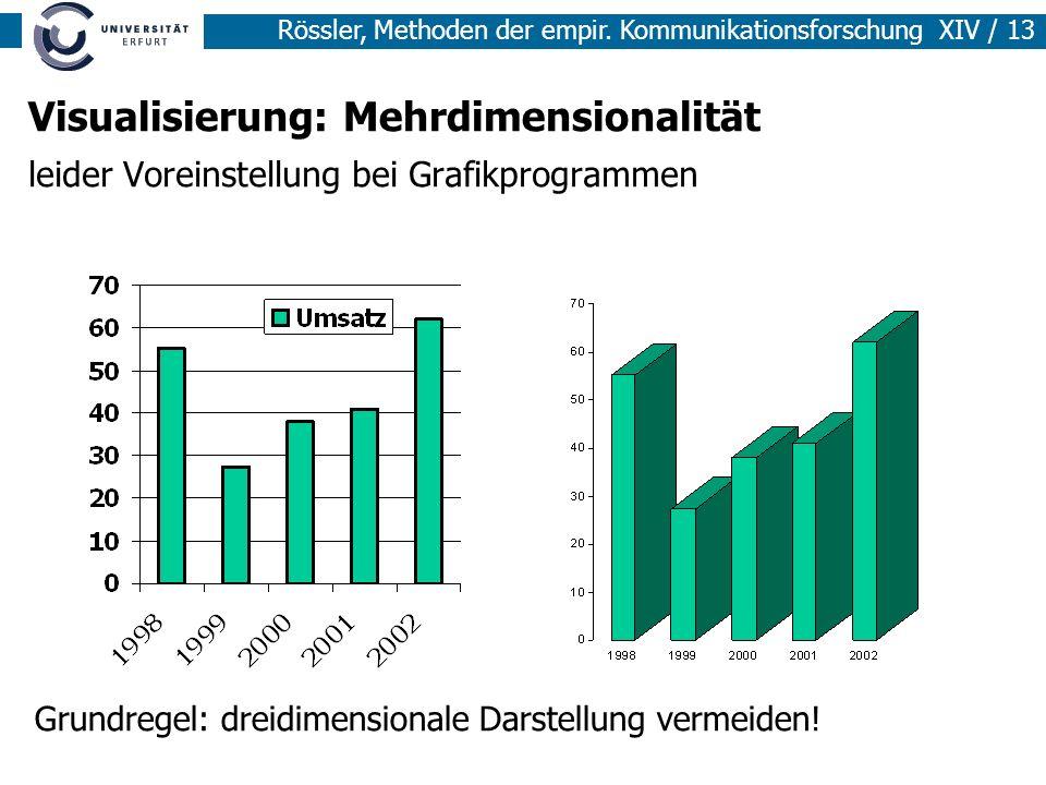 Rössler, Methoden der empir. Kommunikationsforschung XIV / 13 Visualisierung: Mehrdimensionalität leider Voreinstellung bei Grafikprogrammen Grundrege