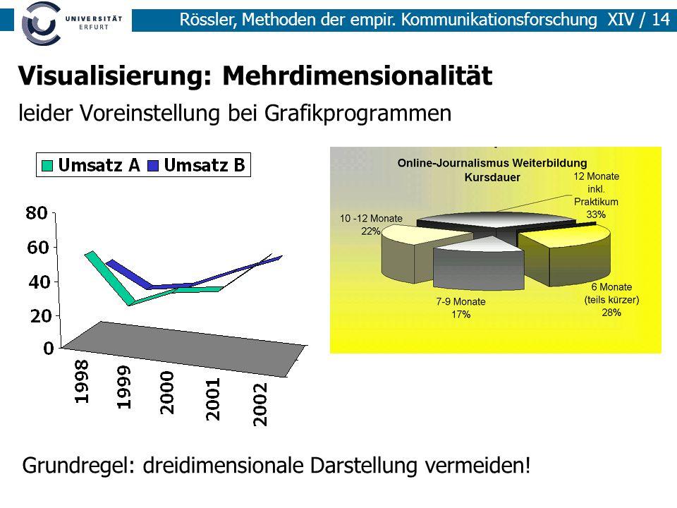 Rössler, Methoden der empir. Kommunikationsforschung XIV / 14 Visualisierung: Mehrdimensionalität leider Voreinstellung bei Grafikprogrammen Grundrege