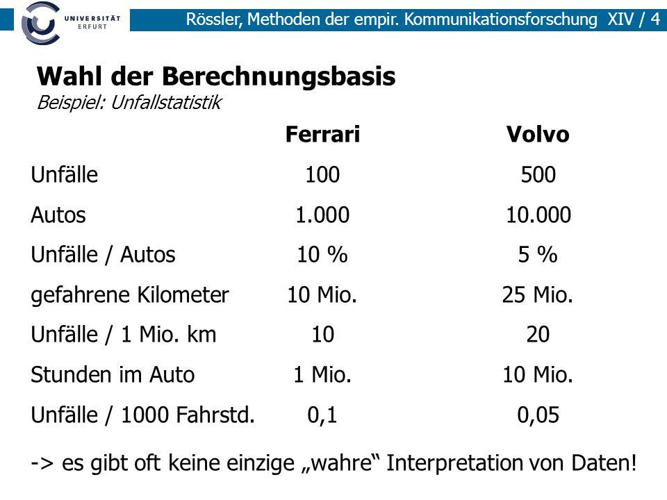 Rössler, Methoden der empir. Kommunikationsforschung XIV / 4 Wahl der Berechnungsbasis Beispiel: Unfallstatistik FerrariVolvo Unfälle100500 Autos1.000