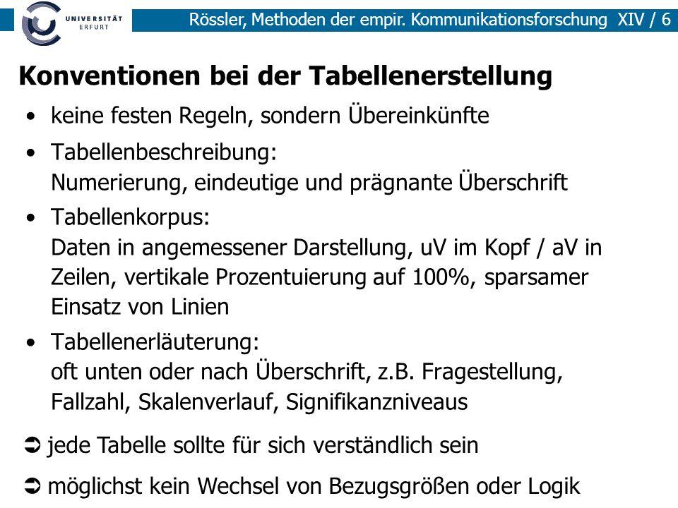 Rössler, Methoden der empir. Kommunikationsforschung XIV / 6 Konventionen bei der Tabellenerstellung keine festen Regeln, sondern Übereinkünfte Tabell