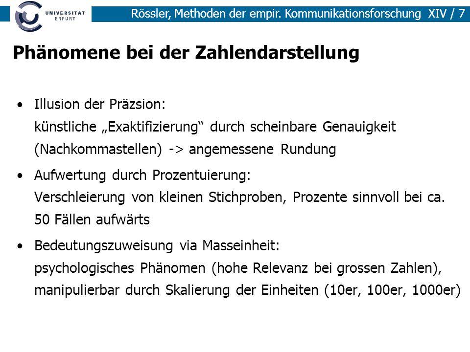 Rössler, Methoden der empir. Kommunikationsforschung XIV / 7 Phänomene bei der Zahlendarstellung Illusion der Präzsion: künstliche Exaktifizierung dur