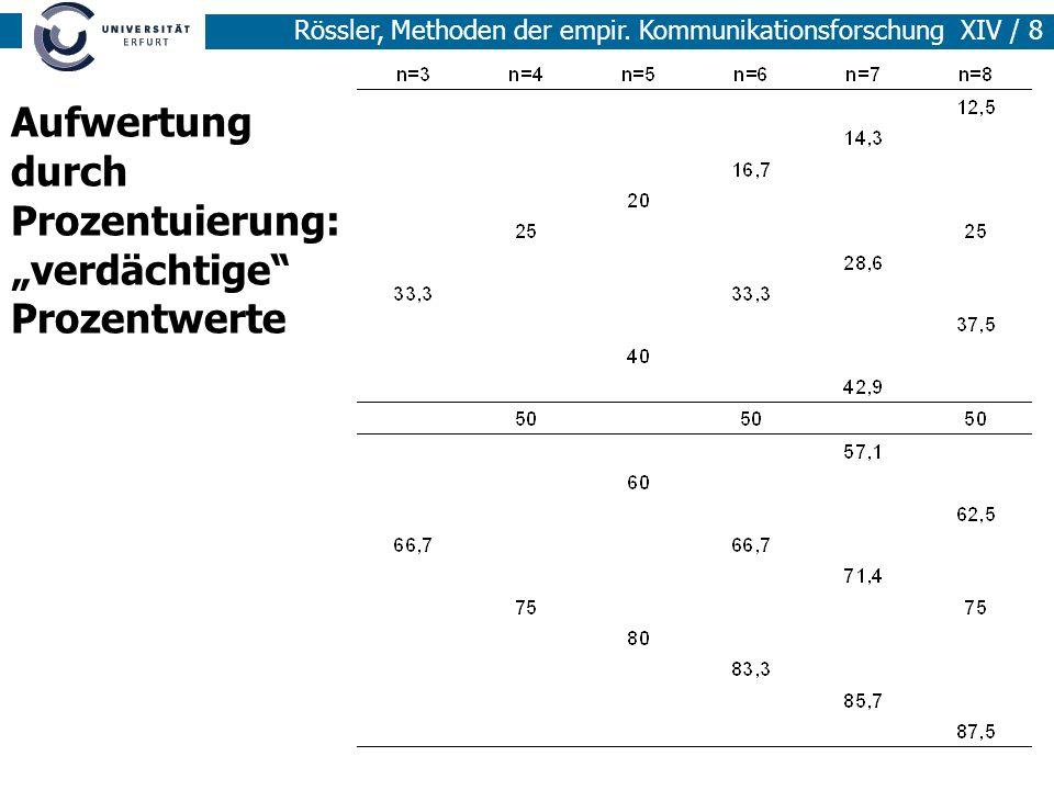 Rössler, Methoden der empir. Kommunikationsforschung XIV / 8 Aufwertung durch Prozentuierung: verdächtige Prozentwerte