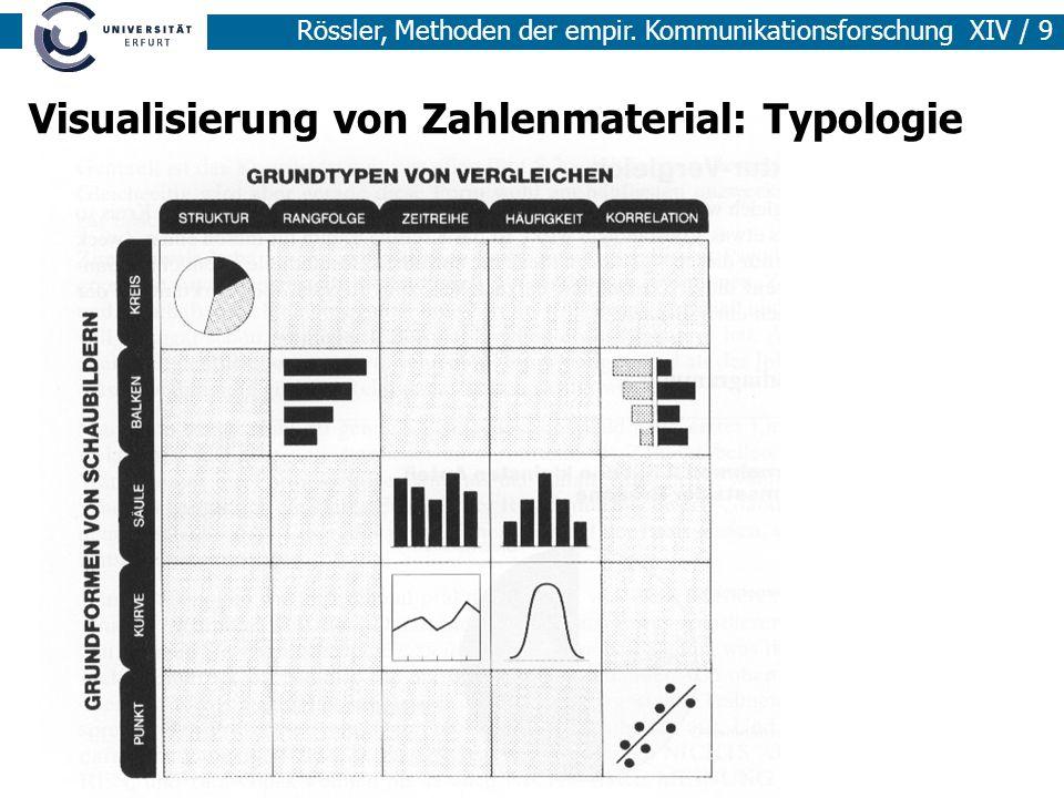 Rössler, Methoden der empir. Kommunikationsforschung XIV / 9 Visualisierung von Zahlenmaterial: Typologie