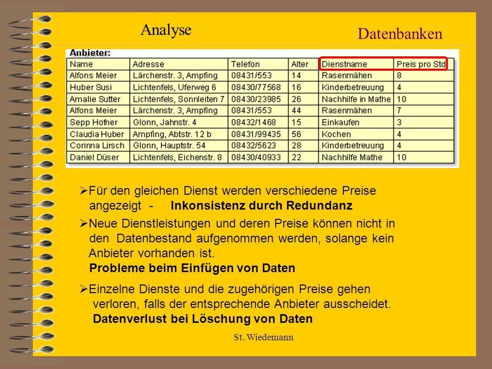 St. Wiedemann Datenbanken Für den gleichen Dienst werden verschiedene Preise angezeigt - Inkonsistenz durch Redundanz Neue Dienstleistungen und deren